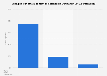 Frequency of engaging with others' content on Facebook in Denmark 2015