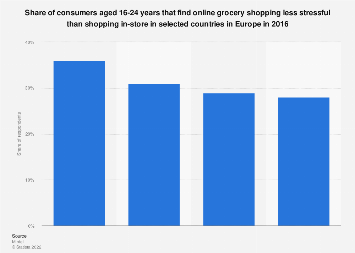 Share of millennials that find online grocery shopping less stressful EU 2016