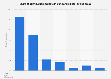 Daily Instagram users in Denmark 2015, by age group