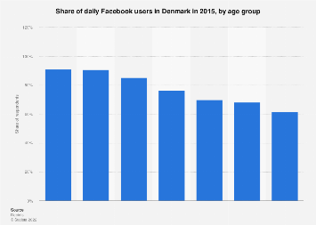 Daily Facebook users in Denmark 2015, by age group