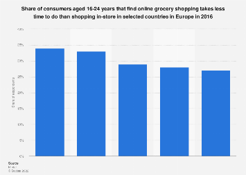 Share of millennials that find online grocery shopping takes less time EU 2016