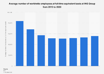 Number of employees at full-time equivalent basis at ING Bank 2013-2017