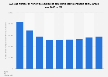 Number of employees at full-time equivalent basis at ING Bank 2013-2016