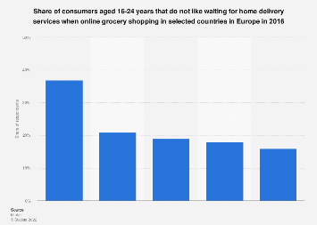 Millennial opinions on home delivery for groceries 2016