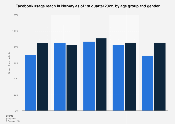 Facebook users in Norway 2018, by age group and gender