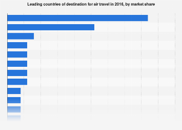 Chart The Busiest US Airports At Thanksgiving Statista - The 10 busiest us airports at thanksgiving