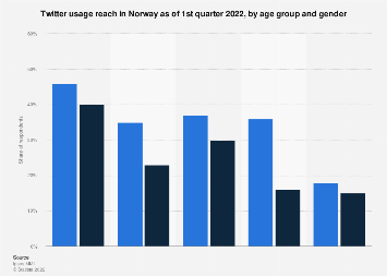 Twitter users in Norway 2019, by age group and gender