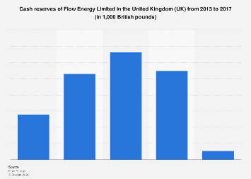 Flow Energy Limited's cash reserves in the UK 2013 to 2015
