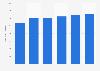 Net interest result of ABN AMRO Group 2013-2018