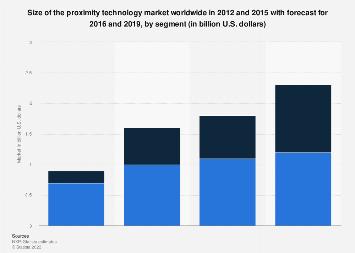 Proximity technology market size worldwide 2012-2019, by segment