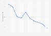 Estonia: energy dependency rate 2006-2016