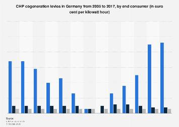CHP cogeneration levies in Germany 2005-2017, by end consumer