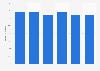 E-commerce: porcentaje de empresas que realizaron ventas B2B y B2G Chequia 2013-2018