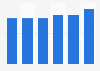E-commerce: porcentaje de empresas que realizaron ventas B2B y B2G Dinamarca 2013-18