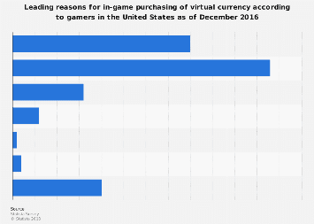 Reasons for in-game purchases of virtual currency by U.S. gamers 2016