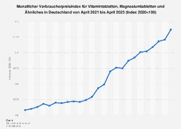 Monatlicher Verbraucherpreisindex für Vitamintabletten in Deutschland bis 2018