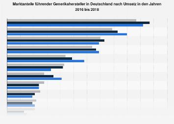 Marktanteile führender Generikahersteller in Deutschland nach Umsatz bis 2016