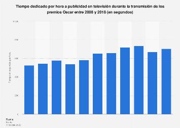 Segundos por hora dedicados a publicidad en TV durante los Oscars 2008-2016