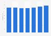 Veneta Cucine: number of employees 2011-2017