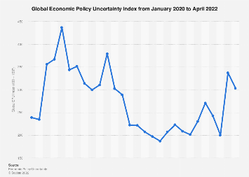 Monthly GEPU index for the last year, as of July 2019 | Statista