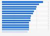 Made-In-Country-Index: Wahrnehmung von ausländischen Produkten in den Niederlanden