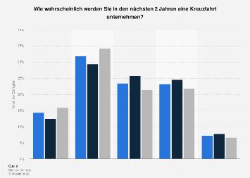 Umfrage in Deutschland zur Wahrscheinlichkeit der Teilnahme an einer Kreuzfahrt 2017