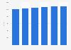 Construction de véhicules automobiles: effectifs des entreprises dans l'UE 2011-2015