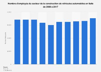Fabrication de véhicules motorisés : salariés Allemagne ...