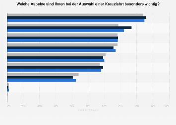 Umfrage in Deutschland zu wichtigen Aspekten bei der Auswahl einer Kreuzfahrt 2017