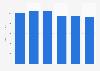Consumer tech spending worldwide 2012-2017