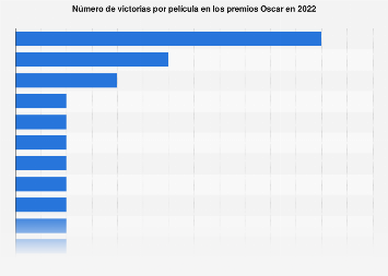 Películas ganadoras en los premios Oscar 2017