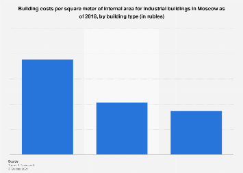 Construction costs per square meter for industrial buildings in Russia 2018, by type