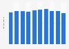 Used mini passenger car sales volume in Japan 2009-2018