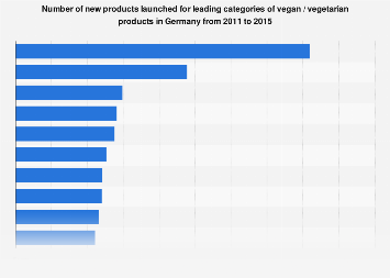 Leading categories for new vegan / vegetarian products in Germany from 2011-2015