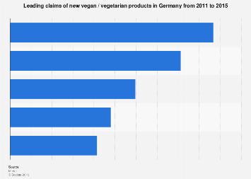 Leading claims of new vegan / vegetarian products in Germany from 2011-2015