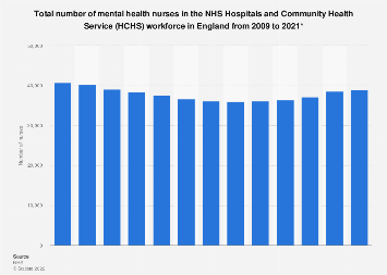 NHS workforce: number of mental health nurses in HCHS 2009-2016