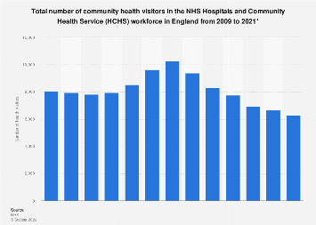 NHS workforce: number of community health visitors in HCHS England 2009-2016