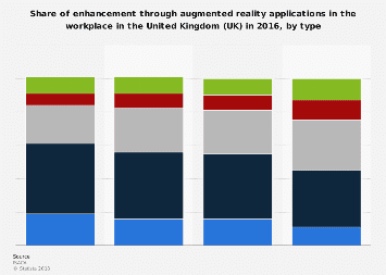 Augmented reality benefits in the workplace in the UK 2016, by type
