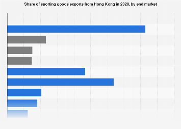 Share of sporting goods exports from Hong Kong by end market 2014-2016