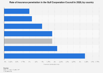 Insurance penetration in the GCC by country 2016