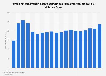 Prognose zum Umsatz mit Wohnmöbeln in Deutschland bis 2022