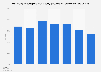 LG Display's monitor display global market share 2013-2017