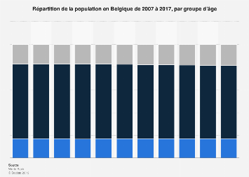Population belge par tranche d'âge 2005-2016