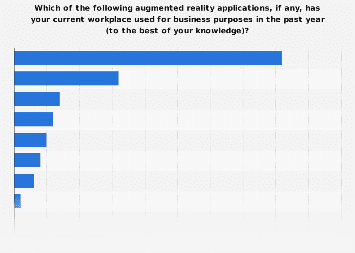 Share of augmented reality applications used by organizations in the UK 2016