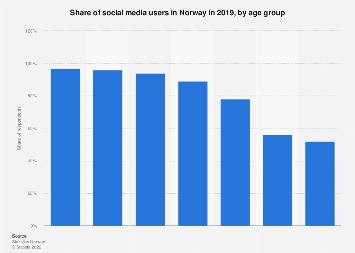 Share of social media users in Norway 2017, by age group