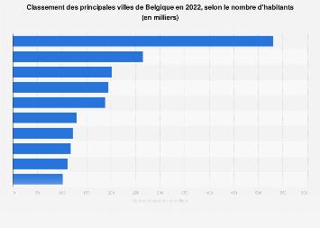 Classement des plus grandes villes belges selon le nombre d'habitants 2017