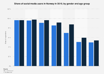 Share of social media users in Norway 2017, by gender and age group