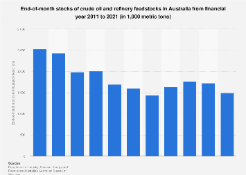 End-of-month stocks of crude oil and refinery feedstocks Australia 2010-2016