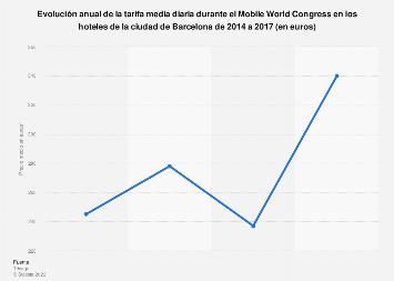 Mobile World Congress: precio medio de los hoteles en Barcelona 2014-2017