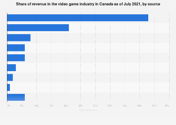 Canada video game industry revenue share 2017, by source